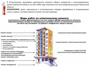 Виды работ по капитальному ремонту общего имущества в МКД